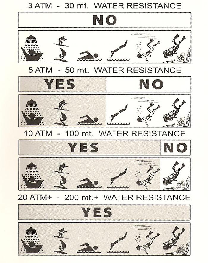 Часы, не обеспечивающие водонепроницаемость это часы, которые не предназначены для использования в воде.