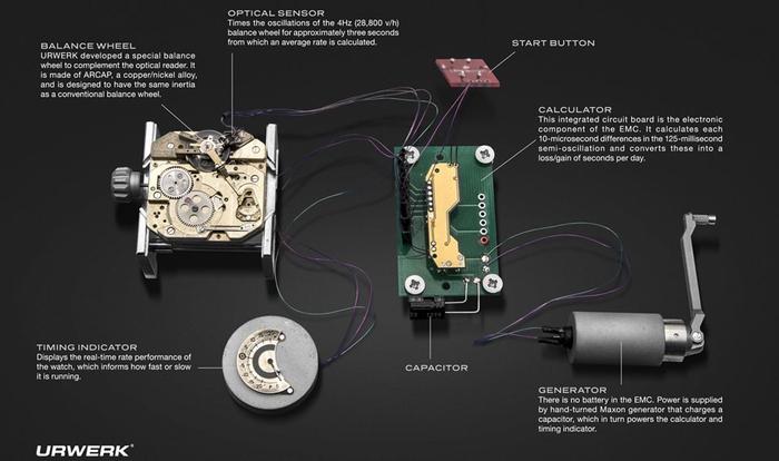 EMC Concept Box